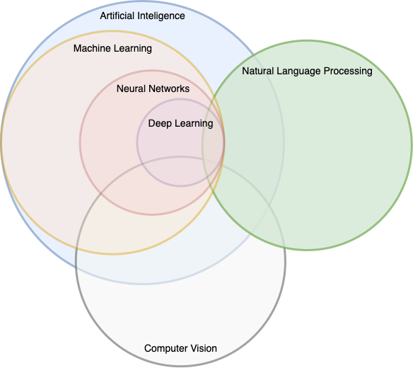 Venn diagram showing several data science related areas